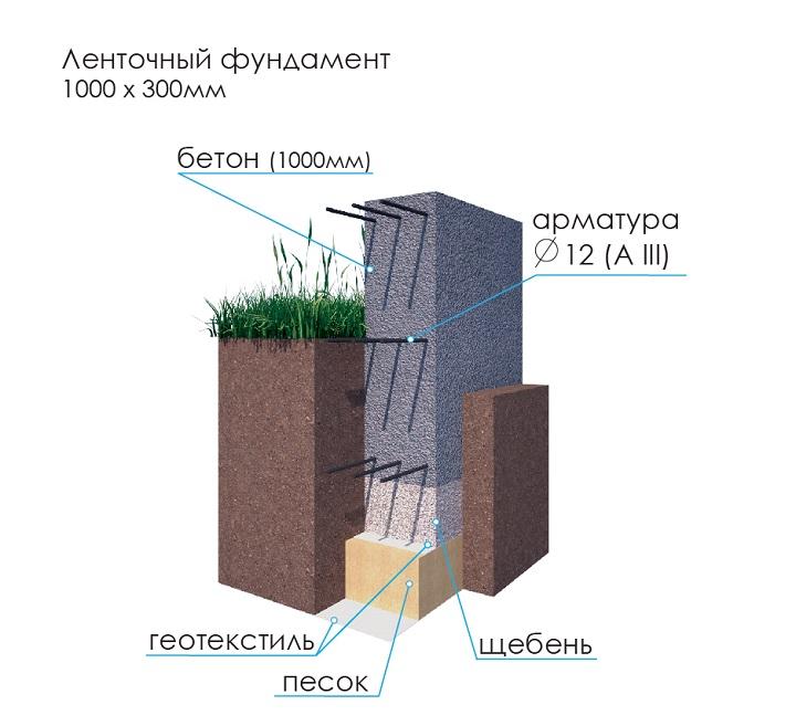 какой геотекстиль использовать для фундамента монолитная плита