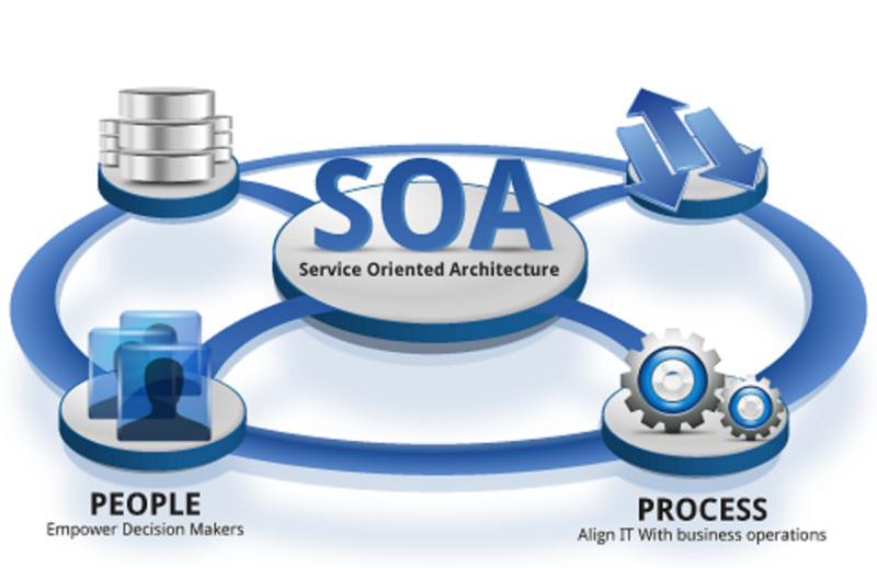 Практика применения SOA